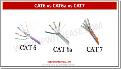 CAT6 CAT6a CAT7 cable photos