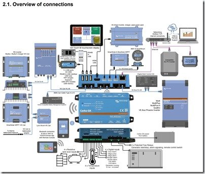 Victron Cerbo GX Connections diagram
