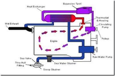 Heat exchanger style illustration