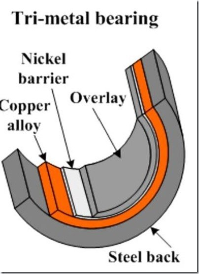 Main or Con Rod Tri Metal bearing structure