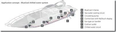 Webasto chiller system diagram
