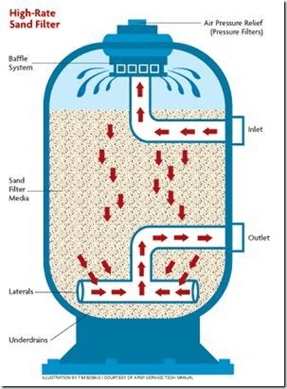 Media filter flow diagram