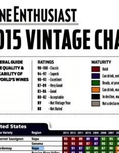 Wine enthusiast vintage chart also mocadeaux rh