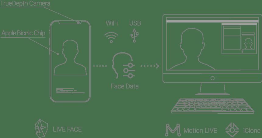 iPhone-facial-mocap-workflow-simple