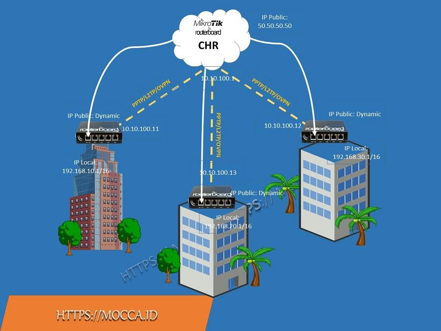 topology VPN PPTP BCP mikrotik