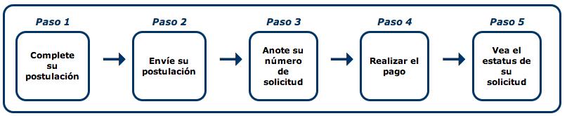 Proceso-autorización-ESTA-visa-Estados-Unidos