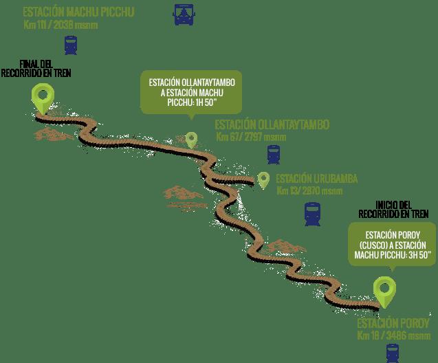Como llegar en tren de Cusco a Machu Picchu