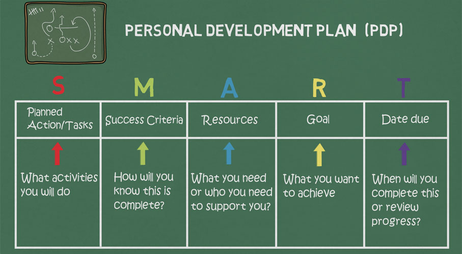 Personal development plan table used to plan objectives. Consists of 5 columns; planned action, success criteria, resources, goal and date due