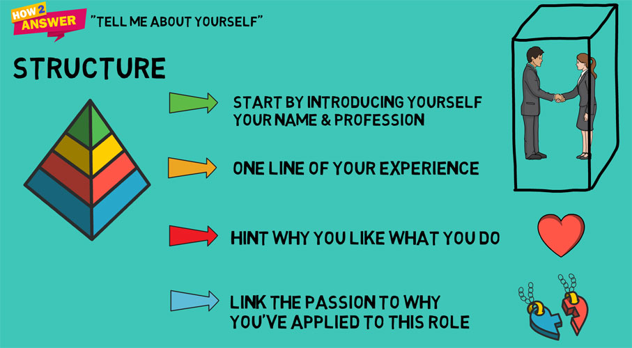 An answer structure showing how to answer tell me about yourself interview questions.