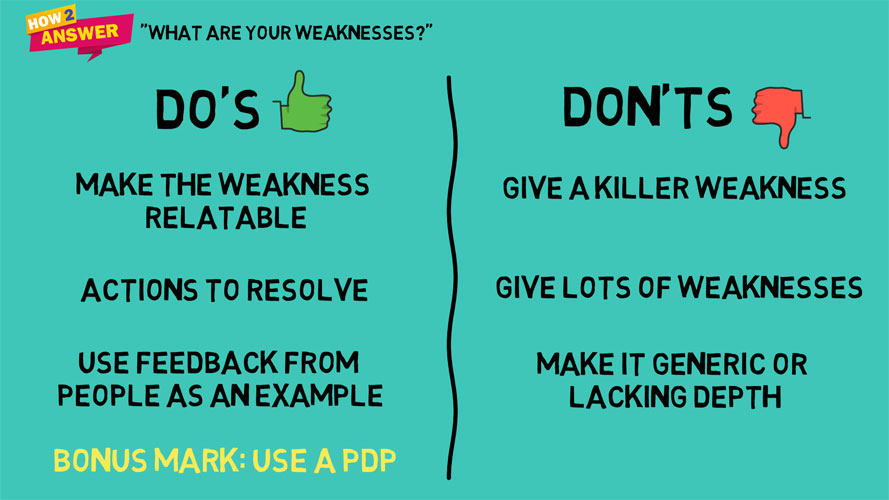 The key Dos and Don'ts exampling how to answer What are your weaknesses interview questions.