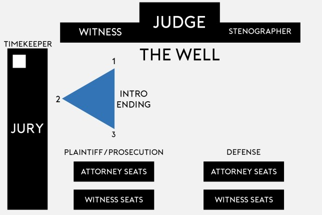 Movement during an Opening Statement and Closing Argument