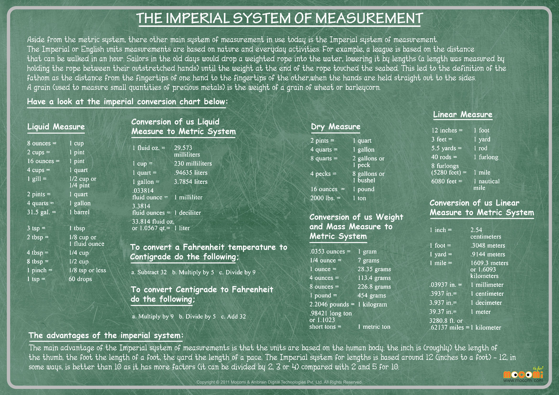 What Is The Imperial System