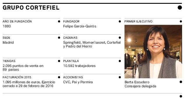 El Mapa de la moda 2016 (XI): Los gigantes de la moda española