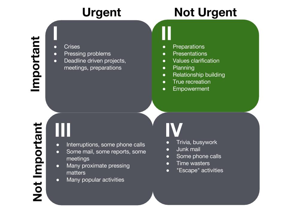 Quadrant Ii For Salespeople And Entrepreneurs