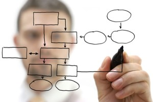 operational excellence process