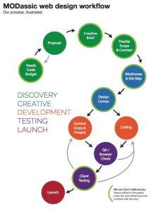 Webdesign workflow also how  website is built web design modassic marketing rh modassicmarketing