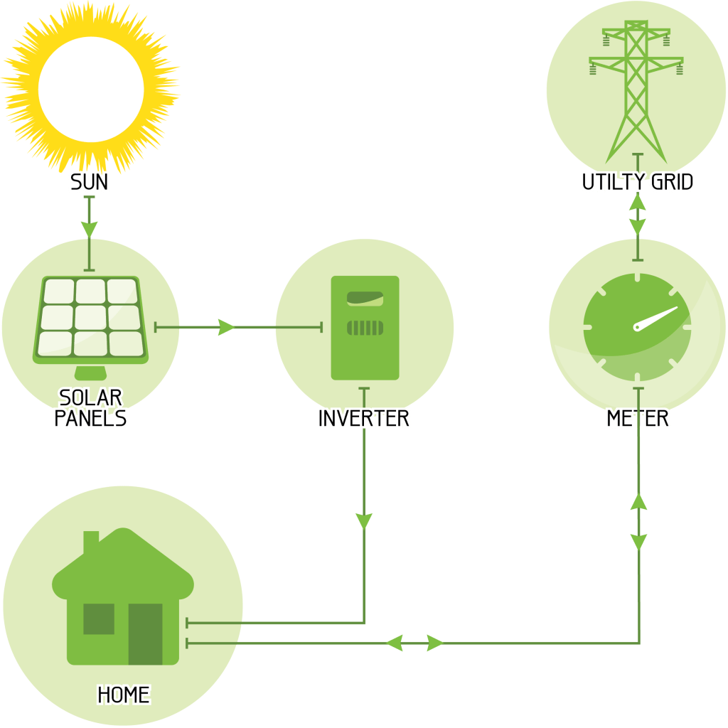 hight resolution of grid connected string inverter solar system