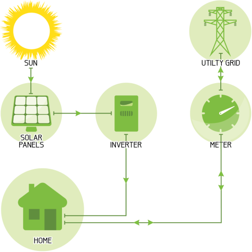 small resolution of grid connected string inverter solar system