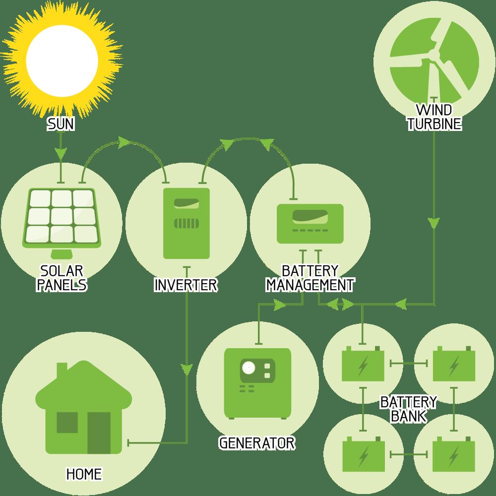 medium resolution of off grid renewable energy solution