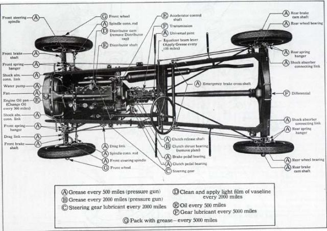 1929 1930 1931 Ford Model A Color Wiring Diagram Wiring