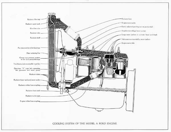 Model A Ford Cooling System Diagram. Ford. Auto Parts