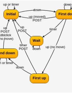 Gojs example also javascript libraries to draw your own diagrams edition rh modeling languages