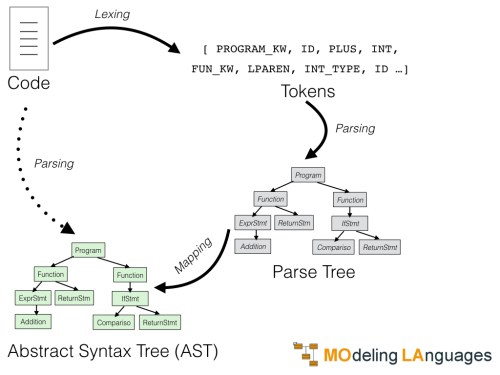 small resolution of 1 1 define a lexer using antlr