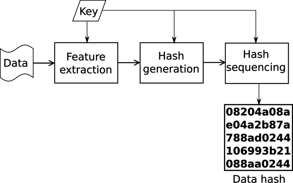 Robust Hashing for Models