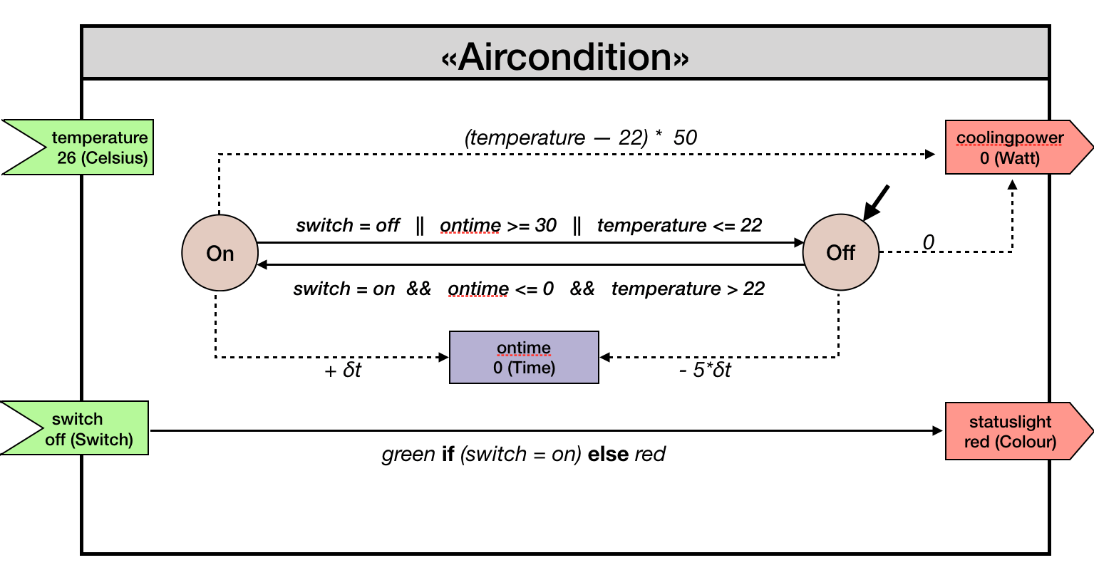 hight resolution of aircondition system modeled with the internal dsl crest