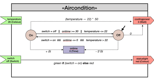 small resolution of aircondition system modeled with the internal dsl crest