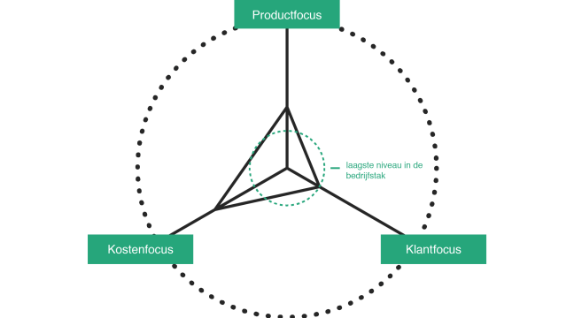 waardedisciplinemodel treacy wiersma-01