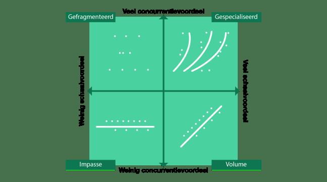 Advantage matrix-01