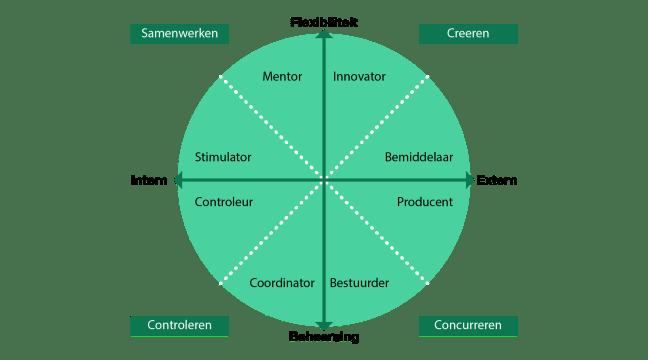 Concurrerende waardenmodel-01