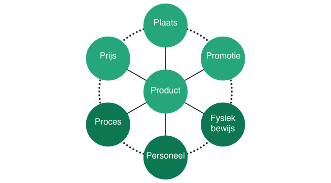 Marketingmix-01