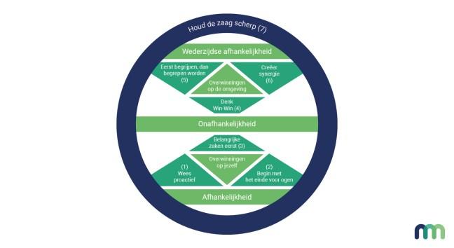De zeven eigenschappen van effectief leiderschap van Stephen Covey