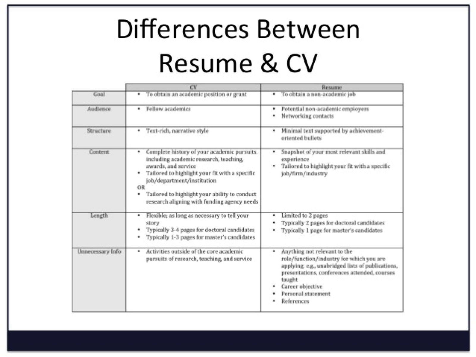 what is a resume vs cover letter