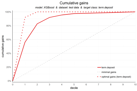 plot of chunk gainsplot
