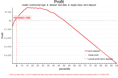 plot of chunk plot_costrev_profit