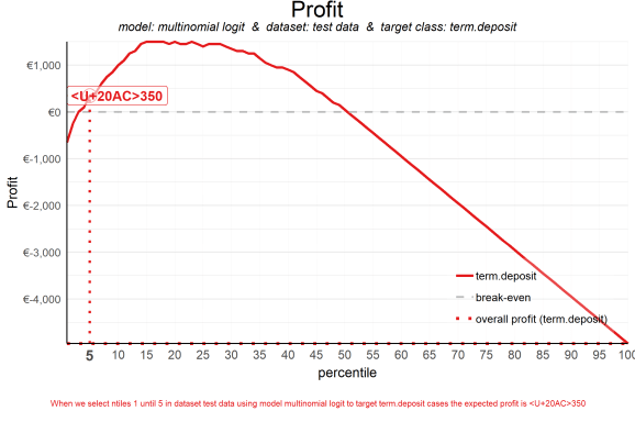 plot of chunk plot_costrev_profit