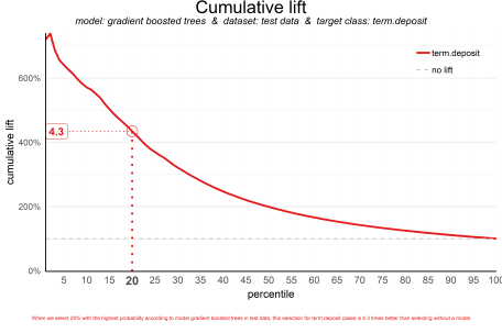 plot of chunk liftplot