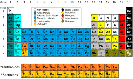 periodic table of elements quizlet gallery and