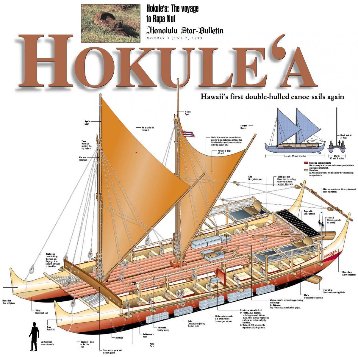 Polynesian Canoe Holukea