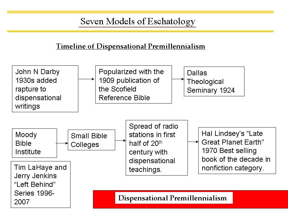 development-of-dispensational-premillennialismb.jpg