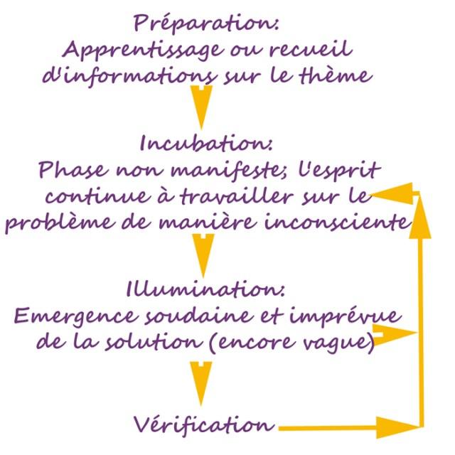 Le processus de créativité selon Mace & Ward (2002)