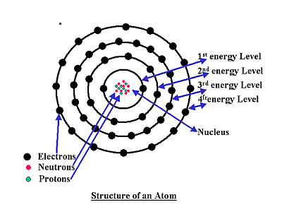 Bohr Diagram For Phosphorus Bohr-Rutherford Diagram