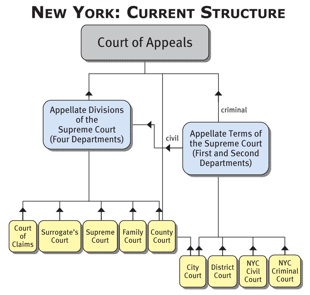 hight resolution of nys court structure