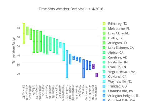 10 D3 js and WebGL weather, maps, and geography charts made in