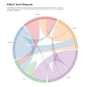 Filled Chord Diagram in R using Plotly