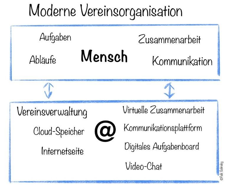 Moderne Vereinsorganisation und die digitale Welt