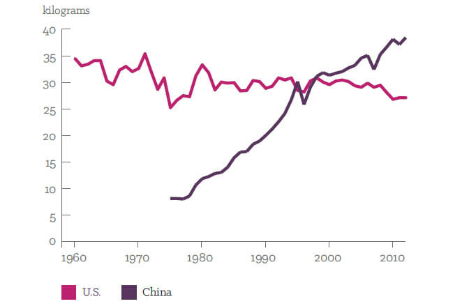 How China Became the World's Largest Pork Producer